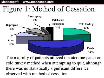 Methods to Facilitate Smoking Cessation: Guidelines and Treatment...