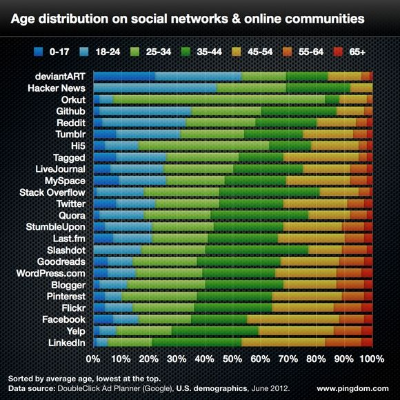 Social media demographics 2012: 24 sites including Twitter, Facebook, and LinkedIn