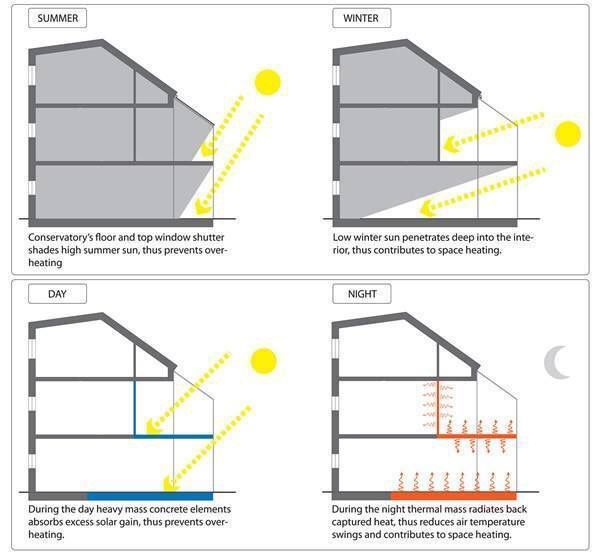 Roof Lighting Concept In Basic Form: 88 Best Conforto Térmico Images On Pinterest