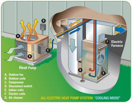 Best 25 heat pump efficiency ideas on pinterest heat for Best electric heating systems for homes