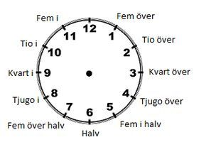 Vi övar på att läsa av tid med hjälp av klockan. Vi lär oss också olika sätt att skriva hur mycket klockan är.