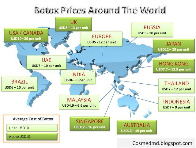 Botox Prices Around the world!