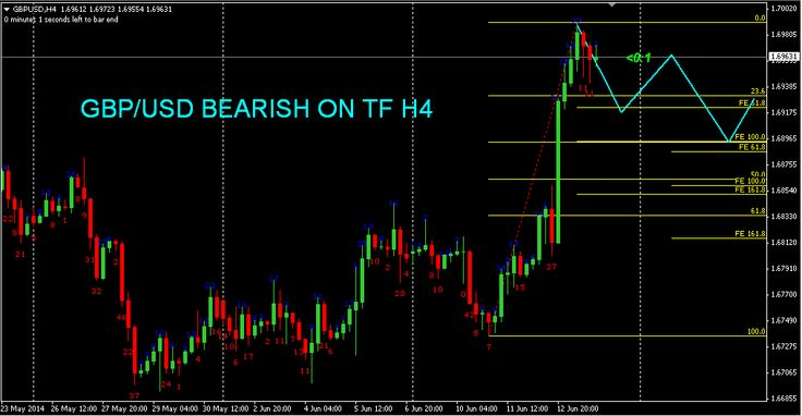 Sekolah Forex Online Indonesia: Forex Technical Analys today