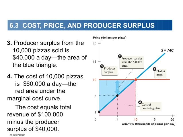 6.3 COST, PRICE, AND PRODUCER SURPLUS  3. Producer surplus from the  10,000 pizzas sold is  $40,000 a day—the area of  the...