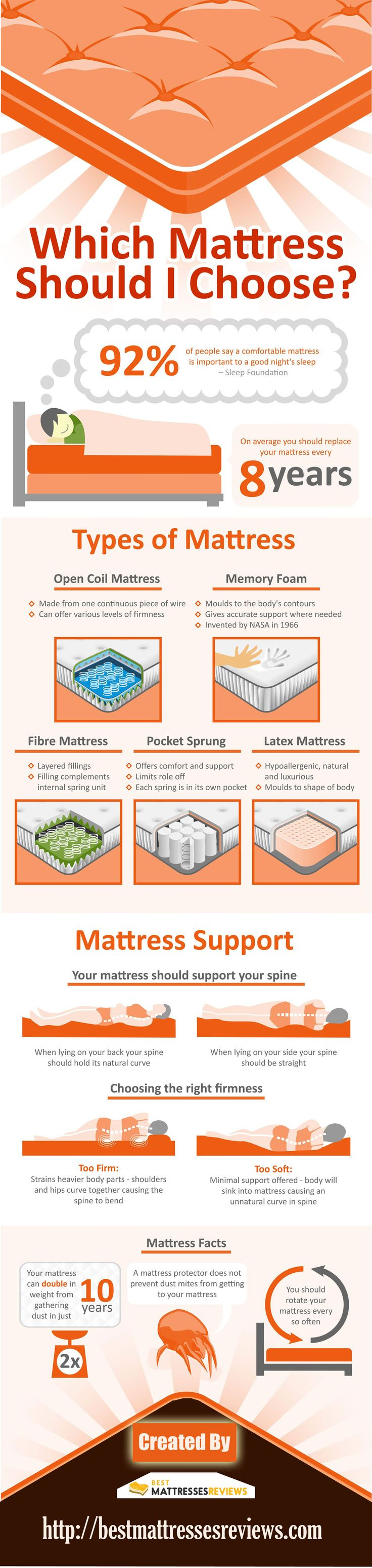 Which Mattress Should I Buy: Complete Mattress Buying Guide