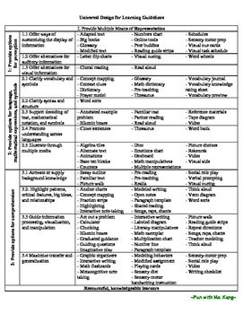 Udl Lesson Plan Overview Of Udldifferentiated Instruction Content Based Strategies Resources By