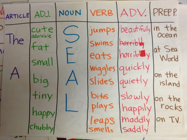 Sentence Patterning Chart: choose an article, an adjective; a noun; a verb; an adverb; and a prepositional phrase to make a sentence.