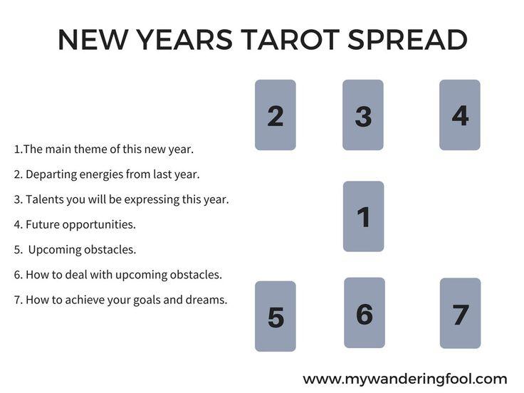 New Years Tarot Spread, Tarot Spread, Tarot Guide #tarot