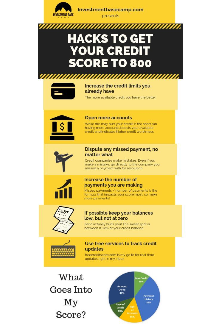 The Complete Guide To Getting Your Credit Score To 800 Credit