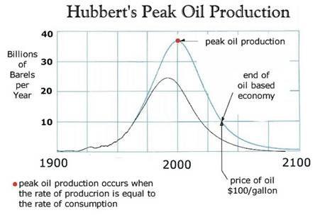 #PeakOil In Four Years? https://www.forbes.com/sites/rrapier/2018/02/20/is-peak-oil-possible-in-four-years/?utm_content=buffer5a838&utm_medium=social&utm_source=pinterest.com&utm_campaign=buffer#55450bd352b6  #energy #UK #Economics #oil #gas #oilandgas #subsea #alxcltd #evenort
