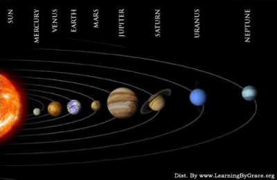 Naming the planets of our solar system