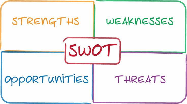 Per fare una Comunicazione di marketing integrata efficace bisogna iniziare da un'analisi SWOT. Come realizzare una strategia di comunicazione di marketing integrata efficace e ottenere il massimo dai tuoi sforzi IMC. Analizza i tuoi punti di forza, i punti deboli, le opportunità e le minacce.