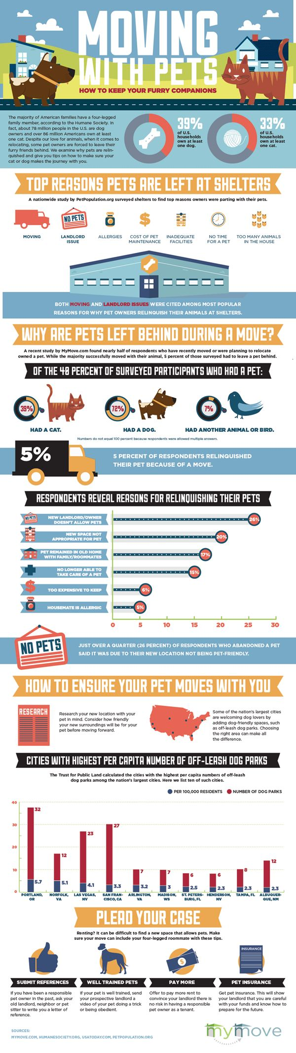 #Moving is a top reason owners relinquish #pets. This #infographic has all the details plus tips for relocating with your furry companions.