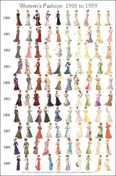 Women's fashion 1900-1909. There are posters on the website for 1910-1919 and 1920-1929 as well.