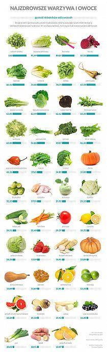 Najzdrowsze warzywa i owoce