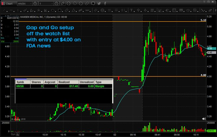 Learn how to day trade these simple Momentum Day Trading Strategies. Great for beginner or pro traders because they are very profitable & simple to learn.  https://www.warriortrading.com/day-trading/