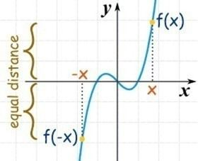 Read through this guide on even and odd functions, then try the practice problems at the bottom. Rem...