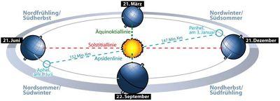 Wetternews: Wann genau beginnt der Herbst? - Kalendarischer Herbstanfang…