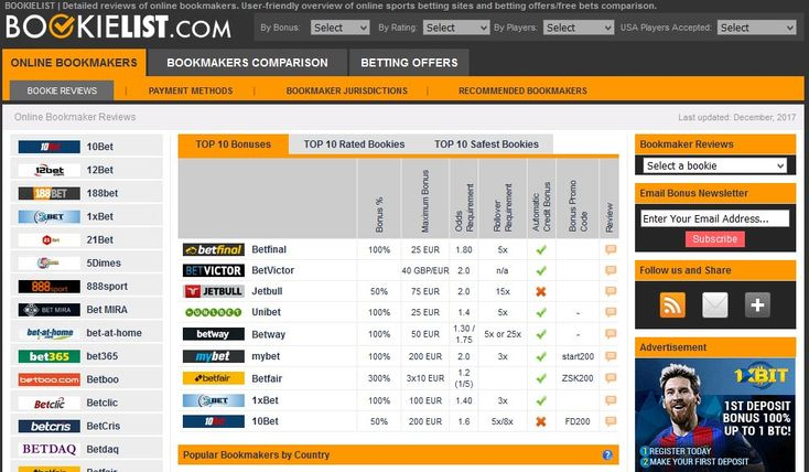 Bookielist is a comprehensive list of online betting sites that contains all information you need to know about your favorite sportsbook, including independent bookmaker reviews and ratings based upon objective data and players' experience (including professional players). Check our sportsbook reviews section where you can go through list of online bookmakers, browse and compare sportsbooks according to what they have to offer  http://bookielist.com/