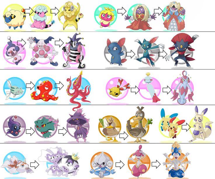 Pokemon Evolution Chart | Pokemon Pinsir Evolution Chart ...