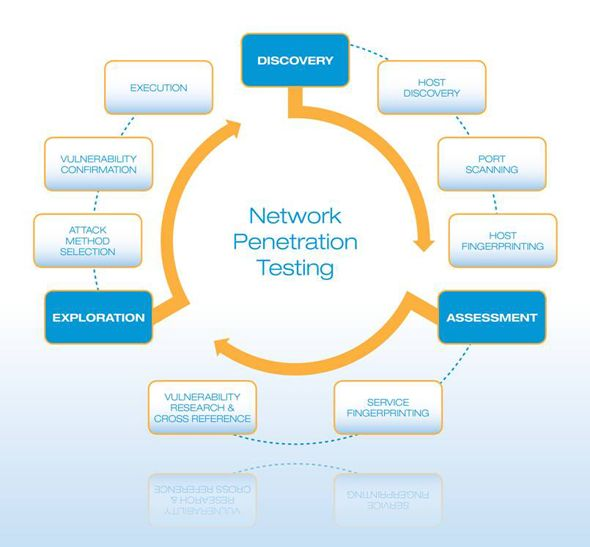 Certified penetration testing professional