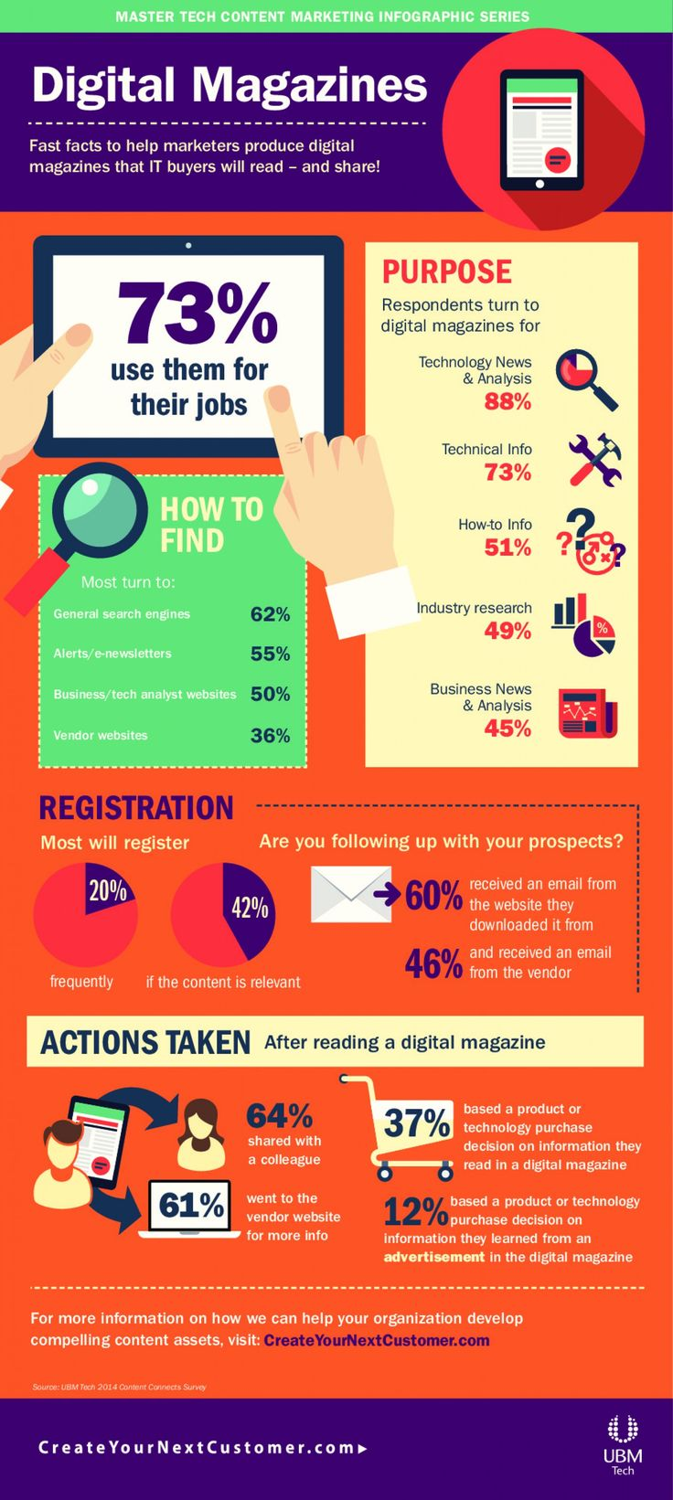 awesome The Route to Digital - Where is it all heading?