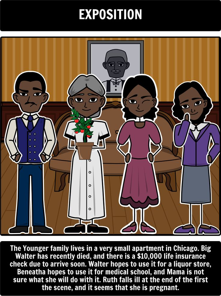 a raisin in the sun textual Get everything you need to know about lena younger (mama) in a raisin in the sun analysis, related quotes, timeline.