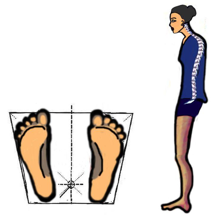 postura in cui il baricentro è spostato indietro
