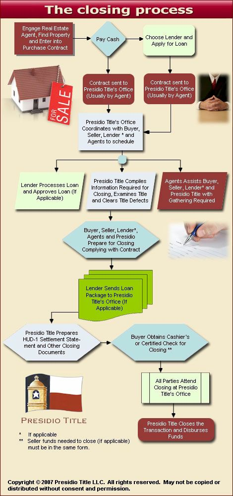 A helpful chart explaining the closing process!