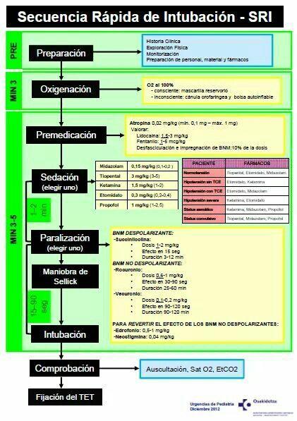 Secuencia de intubación rápida