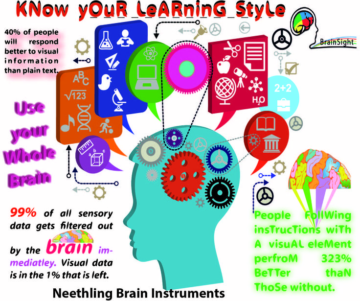 www.brainsight.co.in  Left or Right Brainer? Know your brain dominance. Develop your thinking preferences outside your comfort zone and enhance your learning capability.