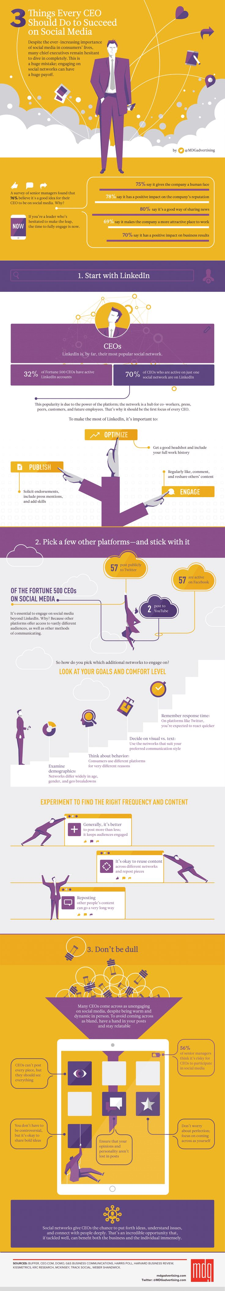 3 Things Every CEO Should Do to Succeed on Social Media #Infographic…