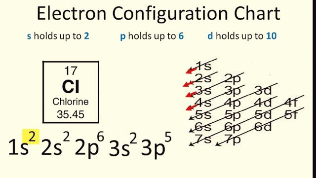 Chemistry291 Hand Note Electronic Configuration For Chlorine Cl In Just Electron Configuration Configuration Teaching Guides