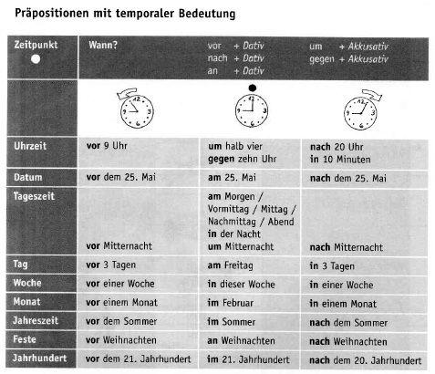 temporale pr positionen learn german pinterest. Black Bedroom Furniture Sets. Home Design Ideas