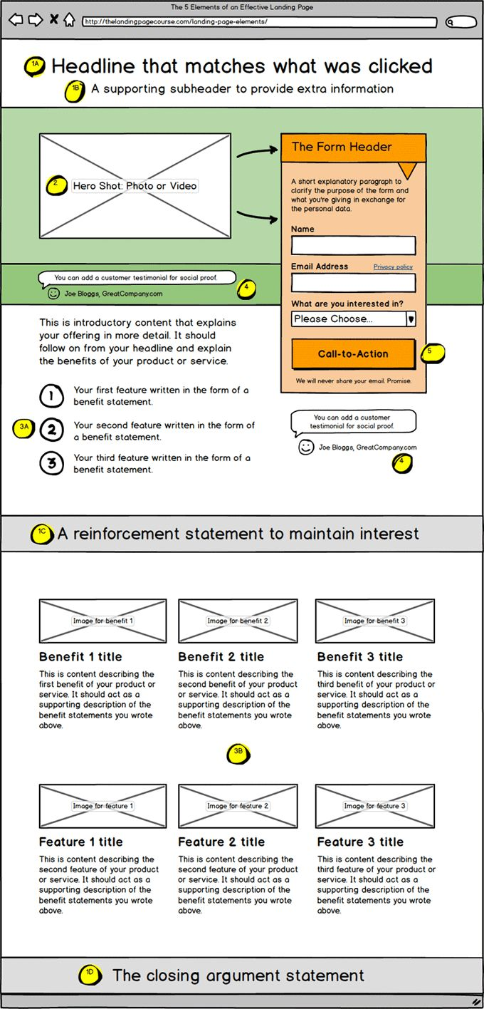 Elements of a landing page:  Discover the 5 must-have core elements of any landing page via this simple illustrated example.