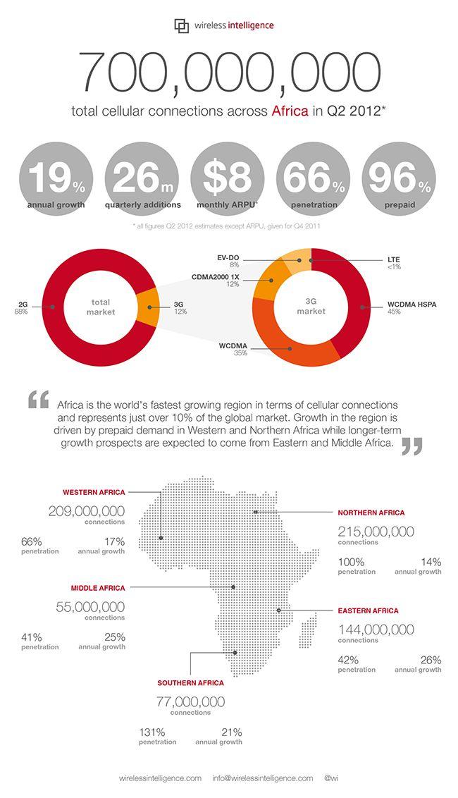 Africa surpasses Asia in cellular phone adoption