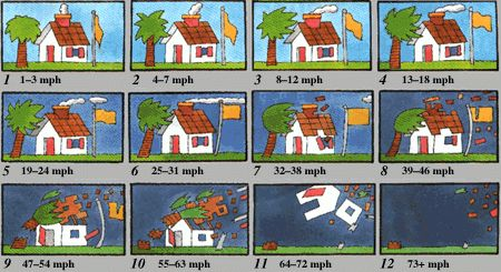 Beaufort Scale