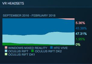 For the first time the Oculus Rift is the leading VR headset on Steam Gaming