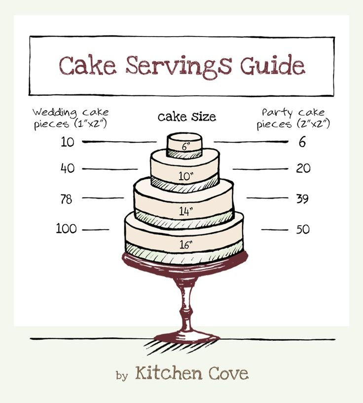 17 Best Images About Cake Servings On Pinterest
