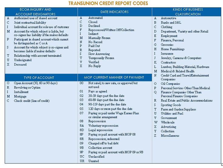 Credit Bureau Reporting Codes