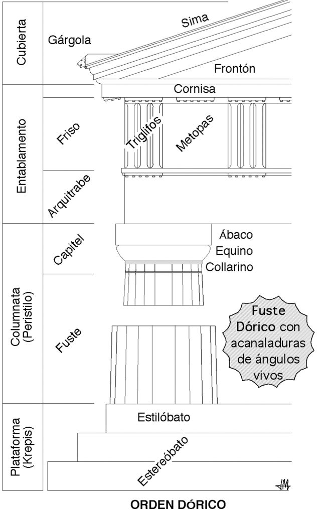 Orden dorico - Arquitectura en la Antigua Grecia - Wikipedia, la enciclopedia libre