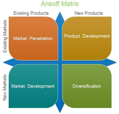 Market penetration startegy