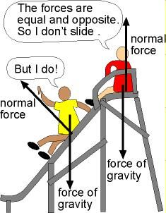 The normal force is the support force exerted upon an object that is in contact with another stable object. This picture shows how even though gravity is pulling the kids down the slide, the normal force is  pushing the opposite direction