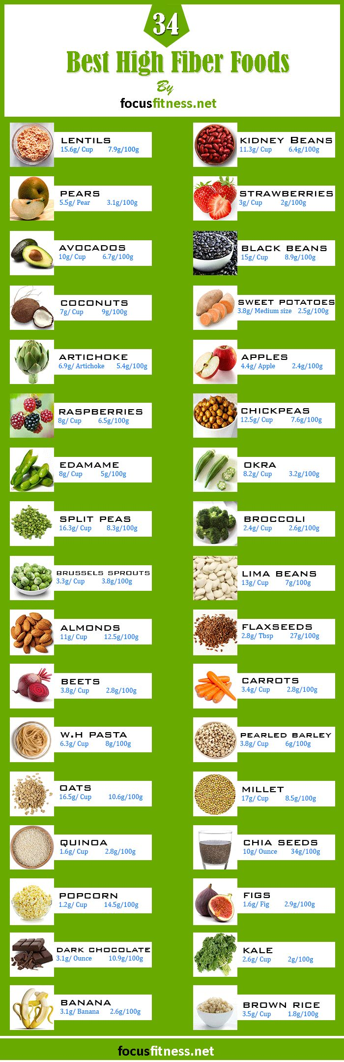 An infographic listing the 34 best high-fiber foods, all plant based, including fruits, vegetables, grains, and legumes.