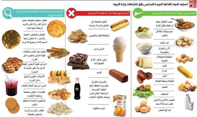 تصنيف المواد الغذائية Health Facts Food Keto Diet Food List Diet Food List