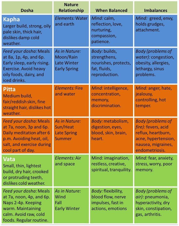 vata Dosha | ... chart of how to determine and understand your ayurvedic dosha
