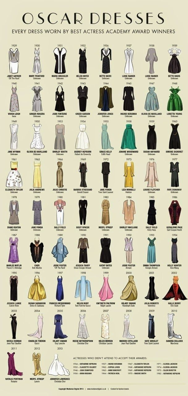 The Fashion Illustrator: Oscar Dresses: 1929-2013