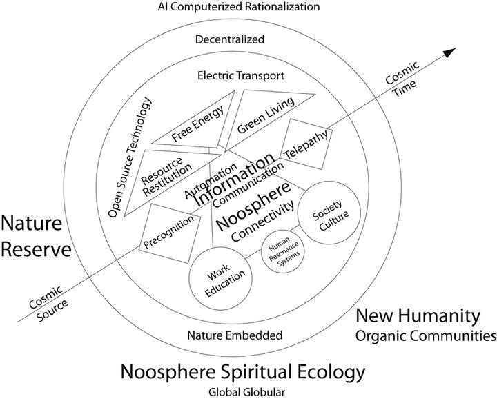 16 best Spiritual Ecology images on Pinterest
