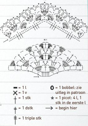Schema driehoekige sjaal