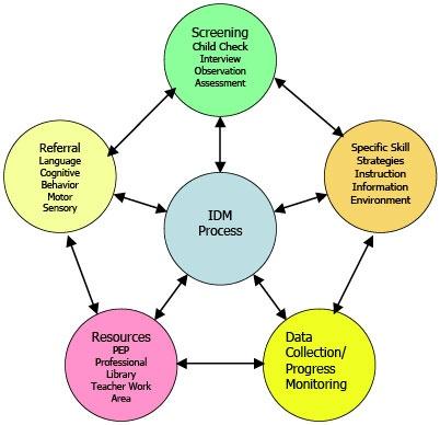 105 best Behavior Management \ Social - Emotional Development - functional behavior assessment
